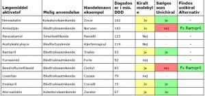 10 mest solgte kirale typer receptpligtig medicin DK 2013