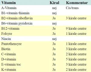 Vitaminer.kiral.skema